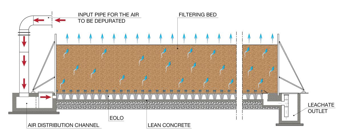 Biofiltration for Biological pond filter design